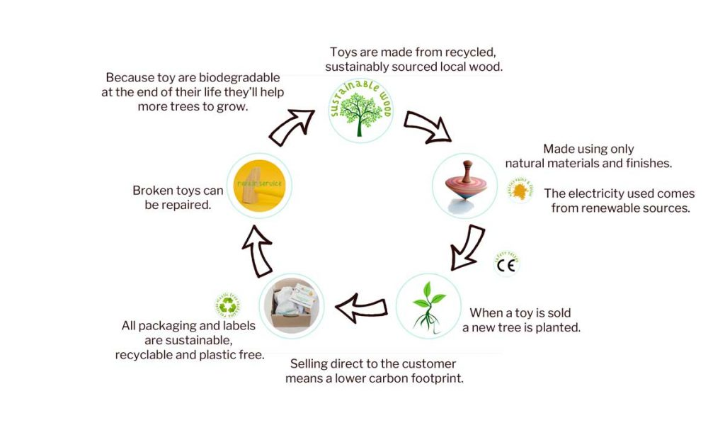 sustainable circular economy of wooden toys